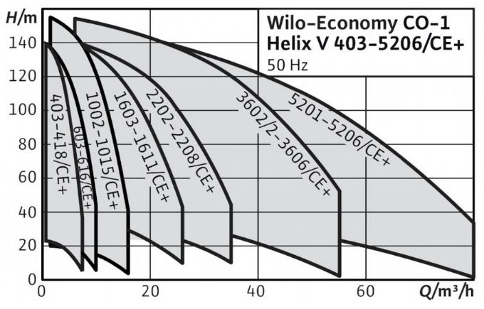 Wilo - COE-Helix V Teknik Özellikler
