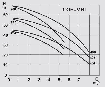 Wilo - COE-MHI İki Pompalı Hidrofor Teknik Özellikler