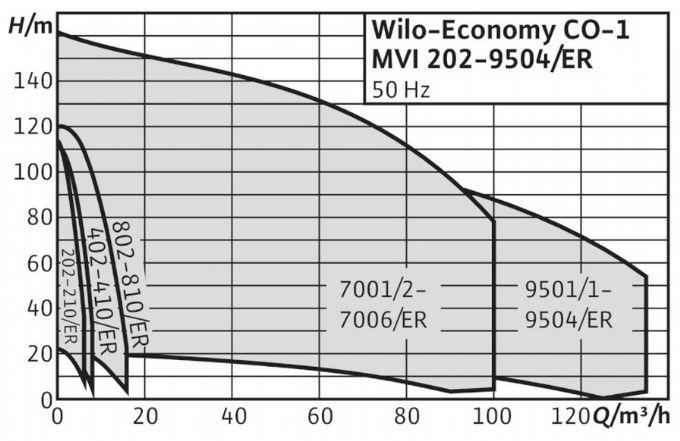 Wilo - COE-MVI Trifaze Hidroforlar Tenik Özellikler