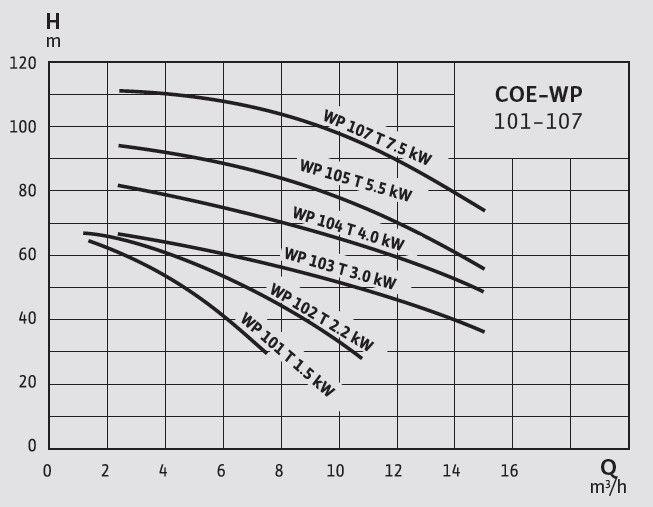 Wilo - COE-WP Teknik Özellikler